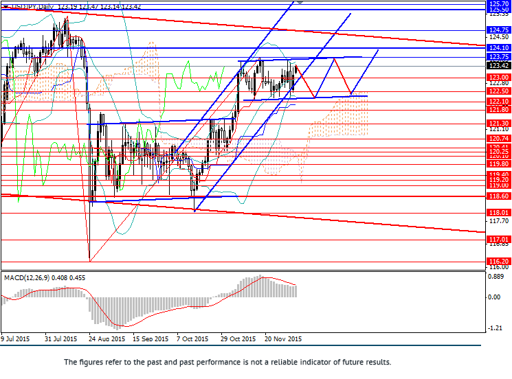 USD/JPY: pair consolidates within sideways channel