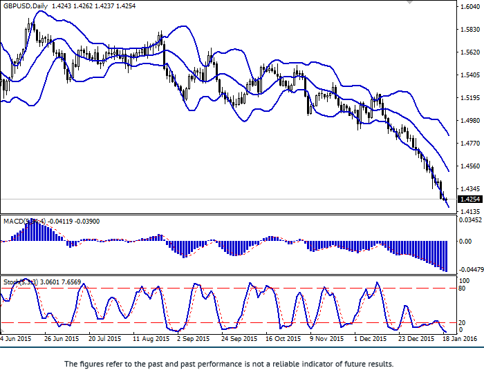 GBP/USD: pair remained near lows