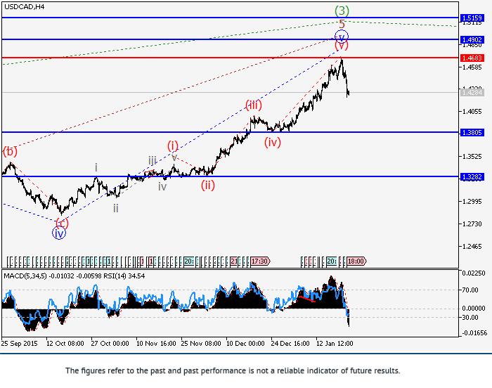 USD/CAD: การวิเคราะห์คลื่น