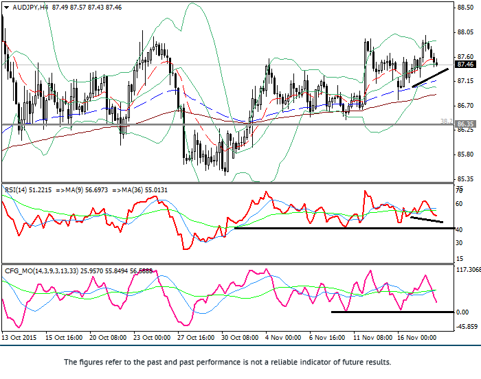 AUD/JPY: technical analysis