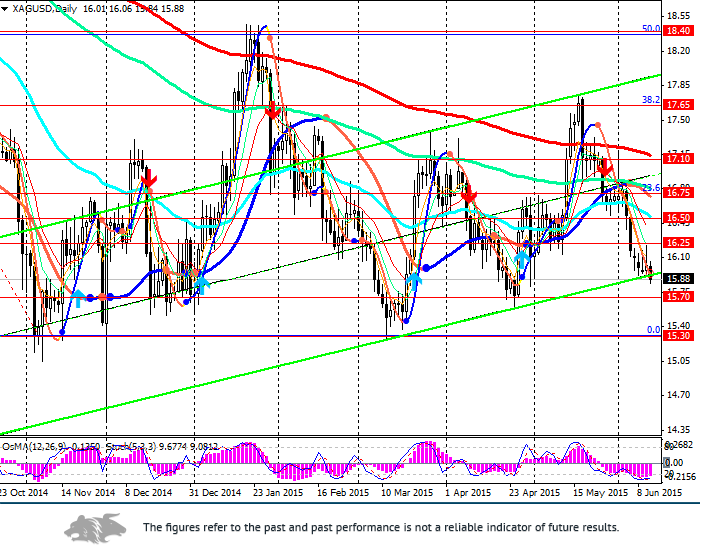 XAG/USD: In the downward channel