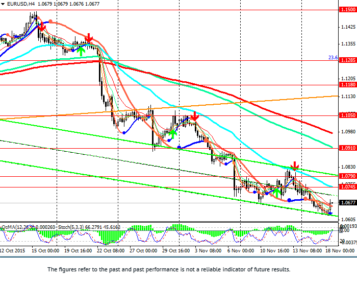 EUR/USD: ahead of FOMC minutes