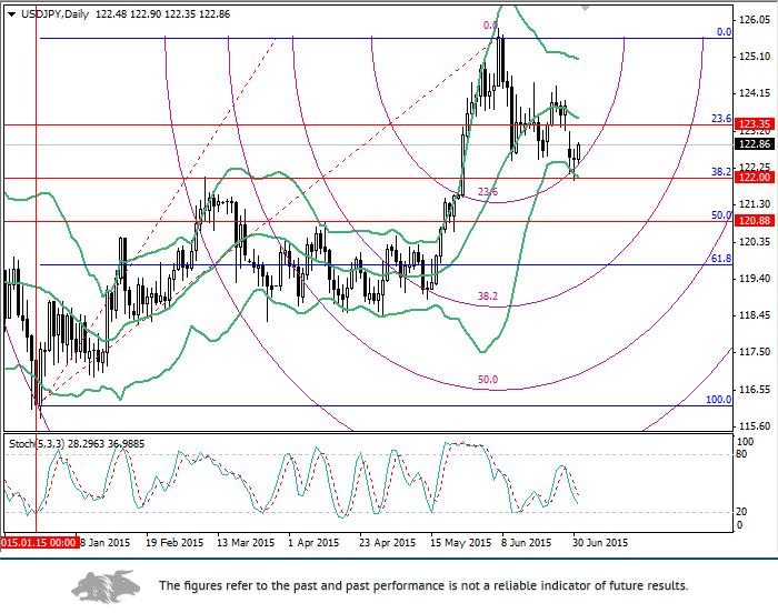 USD/JPY: Fibonacci levels analysis