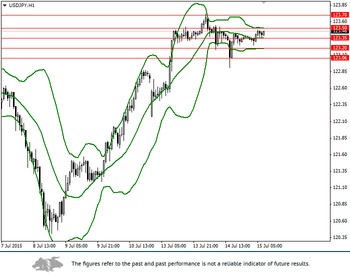 USD/JPY: review and forecast