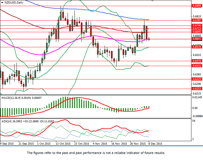NZD/USD: general analysis