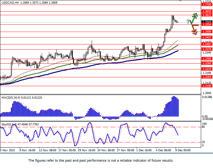 USD/CAD: pair continued growing