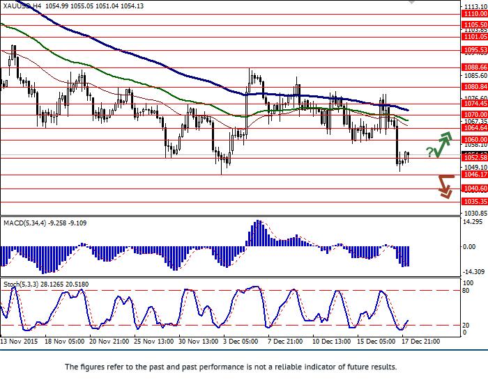 XAU/USD: ทองคำปรับตัวลดลง