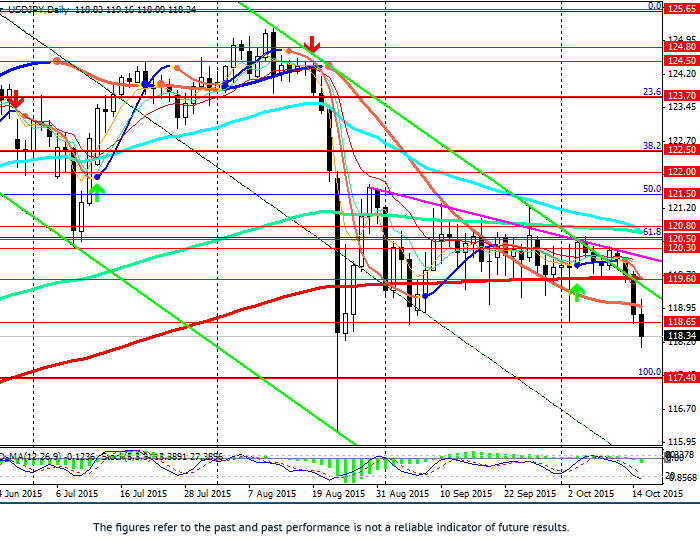 USD/JPY: decline continues