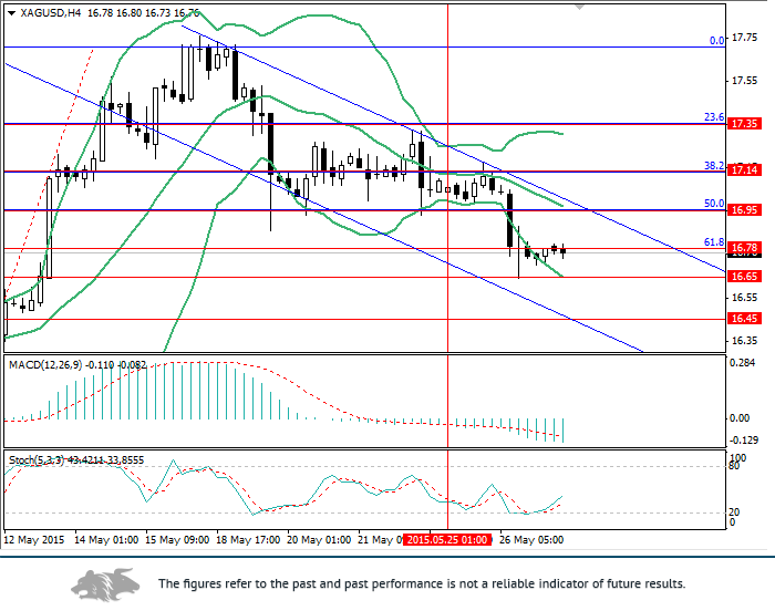 XAG/USD: technical analysis