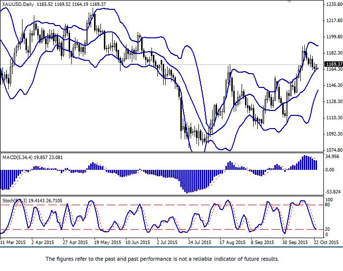 XAU/USD: pair is growing