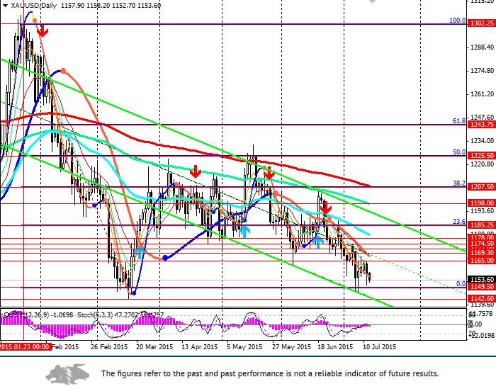 XAU/USD: precious metals are falling
