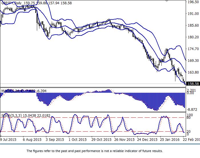 GBP/JPY:  Pfund unter Druck