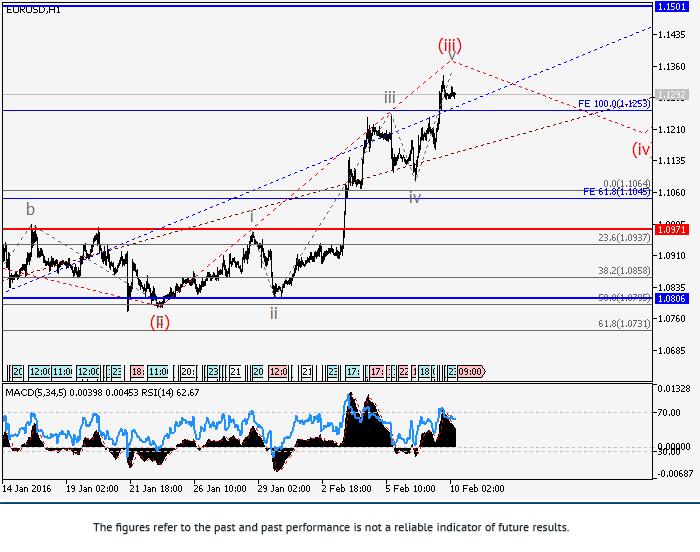 EUR/USD: วิเคราะห์คลื่น