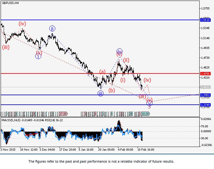 GBP/USD: วิเคราะห์คลื่น