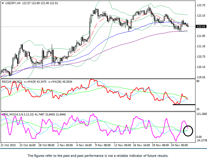 USD/JPY: technical analysis