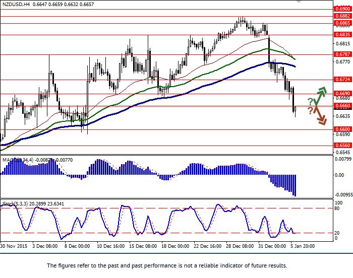 NZD/USD: pair is falling