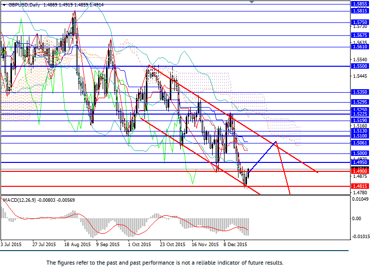 GBP/USD: pair in downward trend