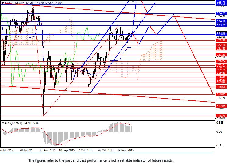 美元/日元: 正在上涨趋势