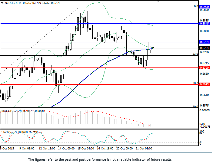 NZD/USD: review and forecast