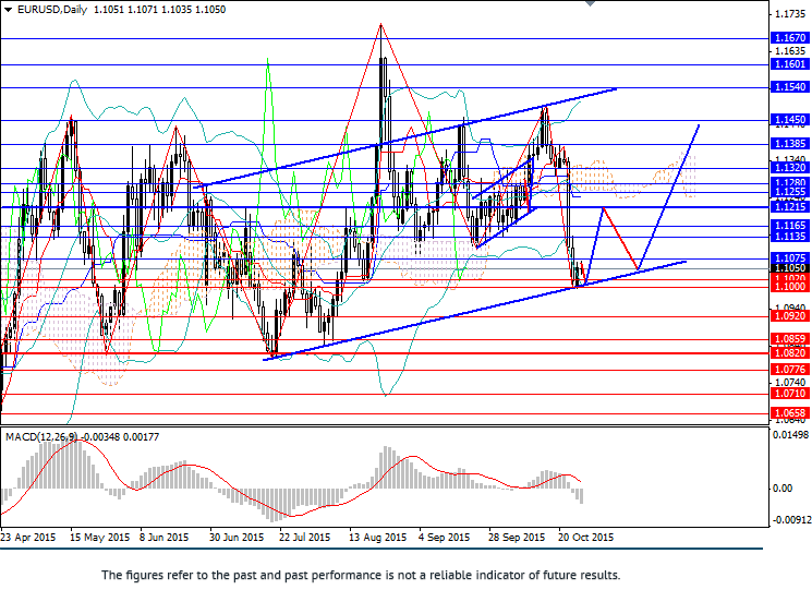 EUR/USD: moving in ascending channel