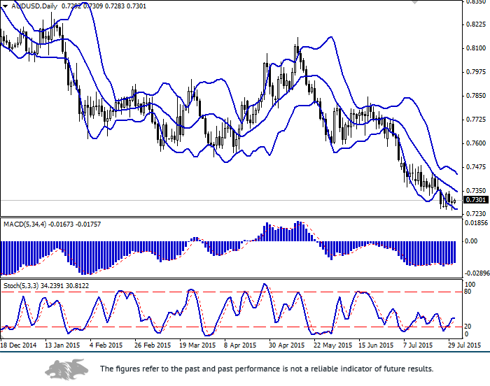 AUD/USD: flat dynamics develops