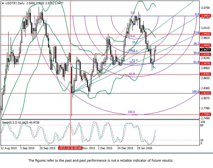 USD/TRY: การวิเคราะห์ Fibonacci