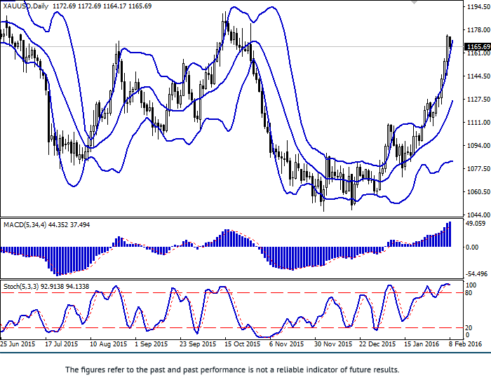 XAU/USD: strong growth