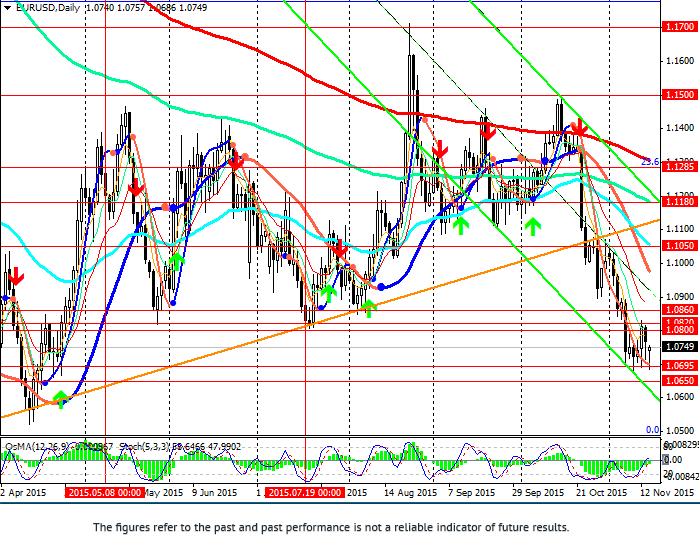 欧元/美元: 货币对下跌