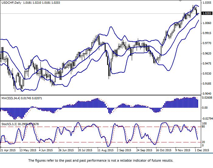 美元/瑞郎:这一对货币正在下降