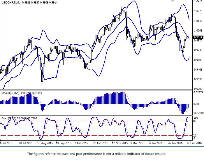 USD/CHF: cặp tiền đang ngày càng tăng
