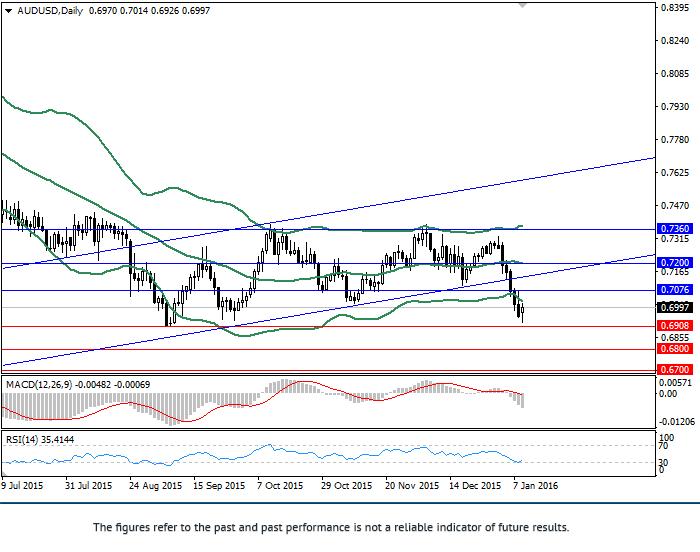 澳元/美元: 综合分析
