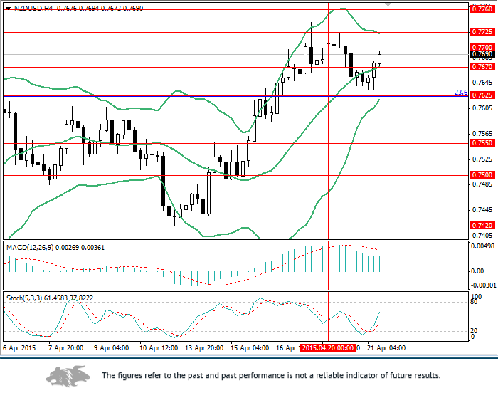 NZD/USD: short-term rise in quotes