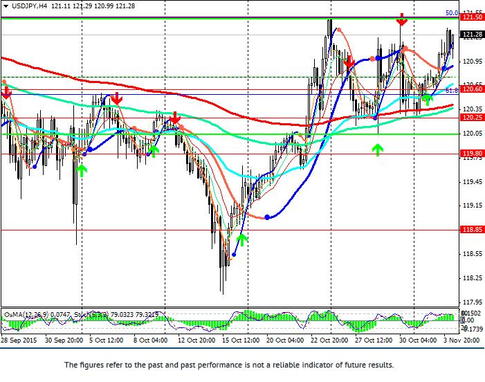 美元/日元:价格继续走高
