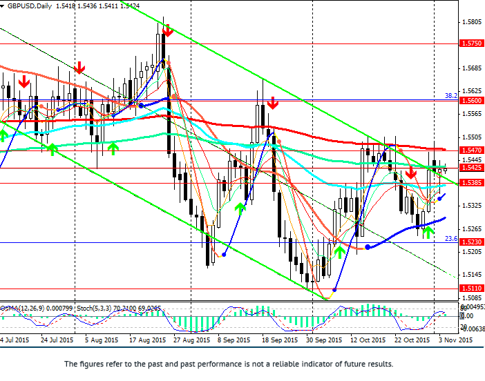 GBP/USD: fall is probable