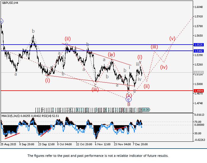GBP/USD: phân tích sóng