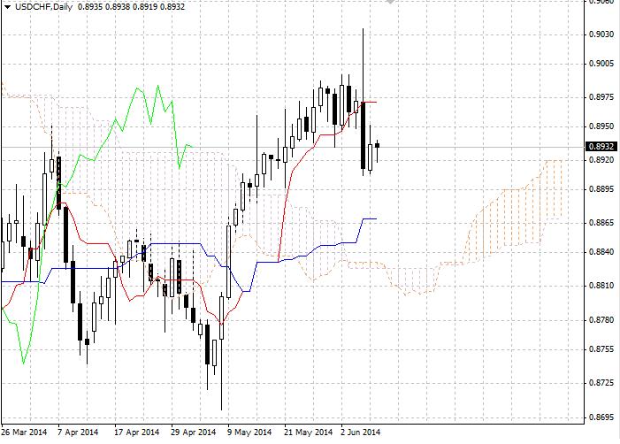 Forex: Ichimoku Clouds. Обзор USD/CHF