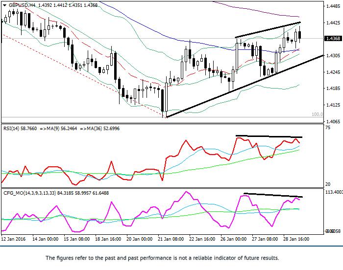 GBP/USD: phân tích kỹ thuật