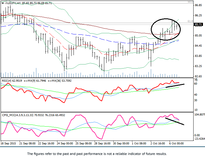 AUD/JPY: general review