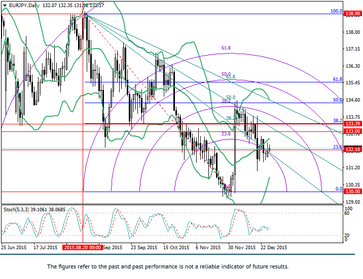 EUR/JPY: Fibonacci analysis