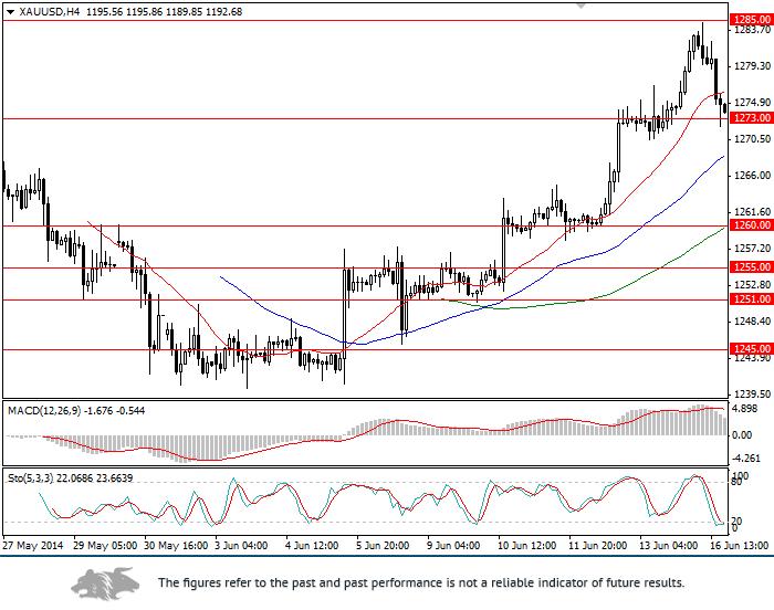 XAU/USD: analysis and forecast