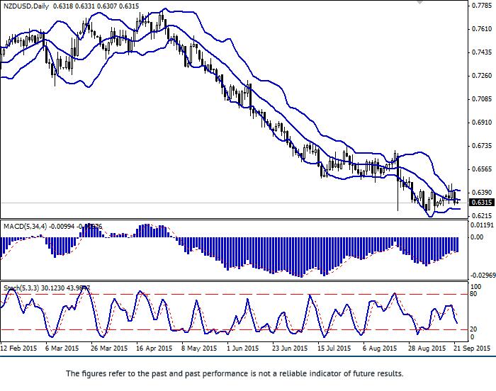NZD/USD: pair falling