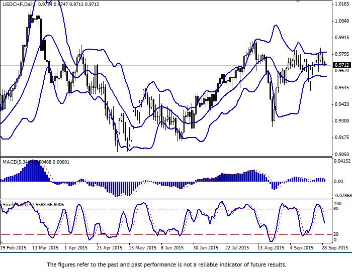 USD/CHF: Dollar is falling
