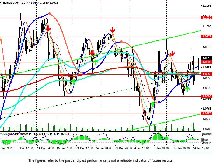 EUR/USD: flat until 21 January