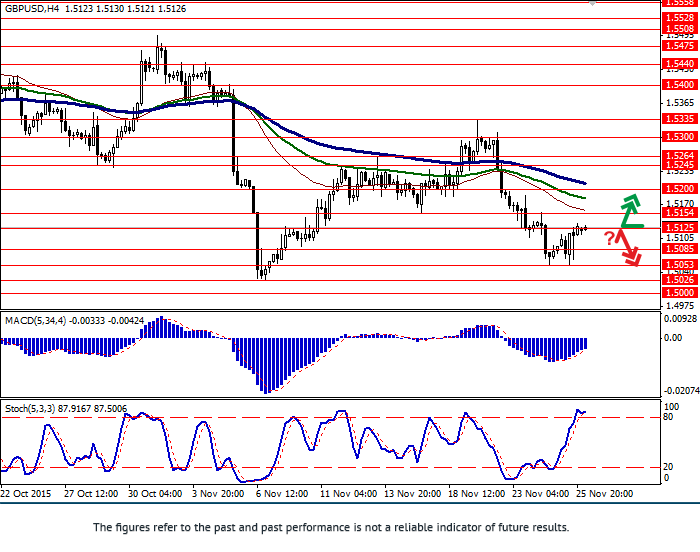 GBP/USD: pair gained back some positions
