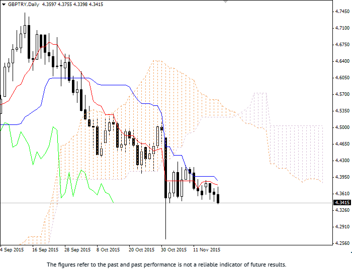 Forex: Ichimoku Clouds. Review of GBP/TRY