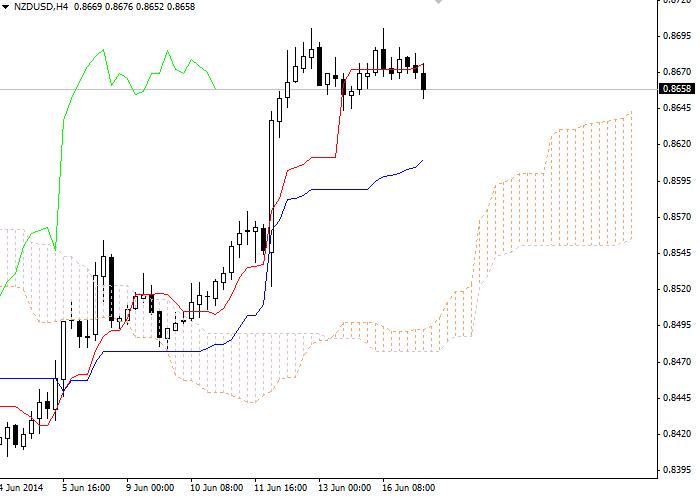 Forex: Ichimoku Clouds. Обзор NZD/USD