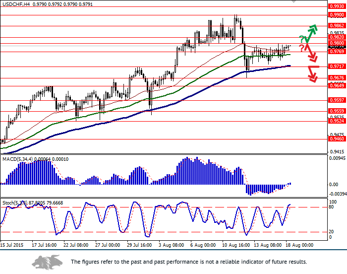 USD/CHF: frank remains flat