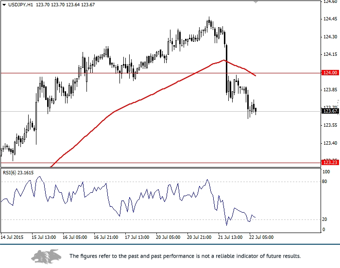 USD/JPY: general analysis