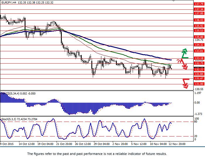 欧元/日元:这一对正在走强