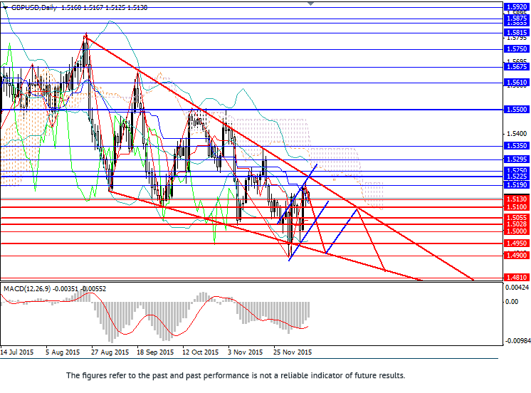 GBP/USD: ในช่องทางลง